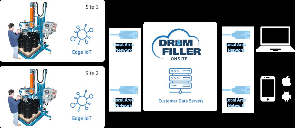 drum filler diagram local connection
